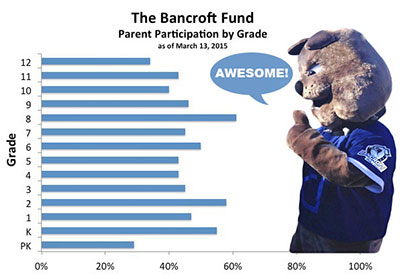 Bancroft Fund Parent Participation Graph